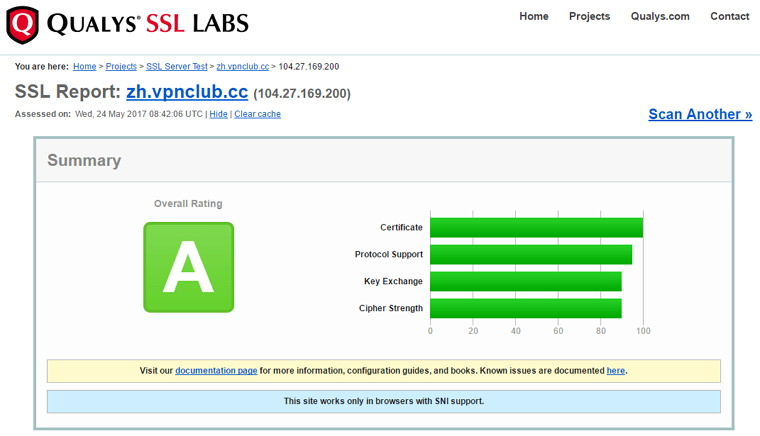 Qualys SSL LABS – SSL 加密等級 / 安全憑證檢測