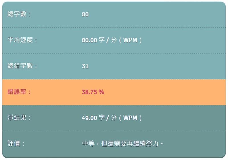 Typing.tw 免費中文線上打字測速、練習網站