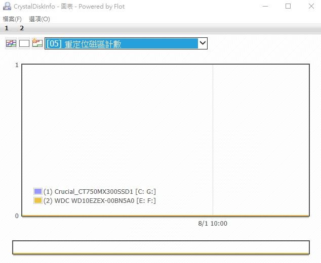 CrystalDiskInfo 檢查硬碟健康狀態使用教學#免安裝中文版下載
