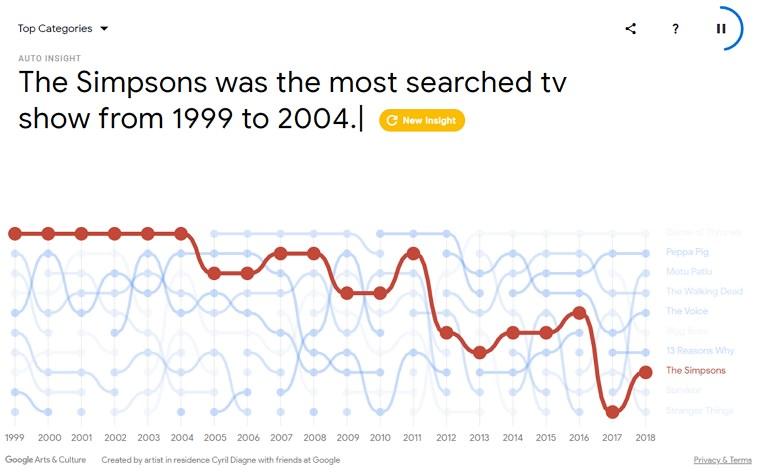 Google 20 歲生日周年慶#搜尋大神谷歌熱門話題新鮮事