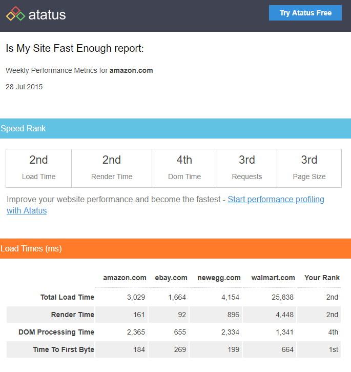 Is My Site Fast Enough 檢測自己與對手網站速度及各數據排名