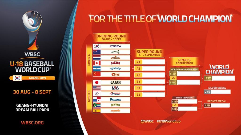 U18 轉播#2019 U-18 世界盃棒球賽網路直播線上看 + 賽程查詢