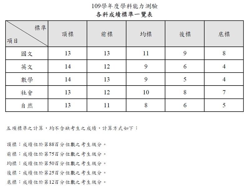 109 學測成績查詢+落點分析交叉查榜#五標原始分數級分對照表