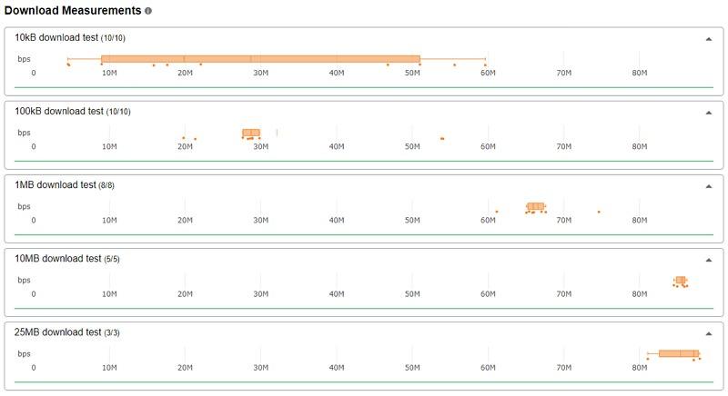CloudFlare Speed Test 伺服器節點多精確度高網路測速網站