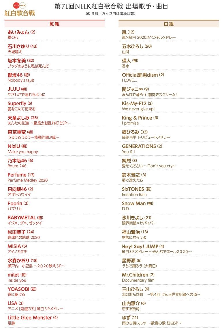 紅白歌合戰直播#2021 NHK 71 回紅白歌唱大賽線上看 Live