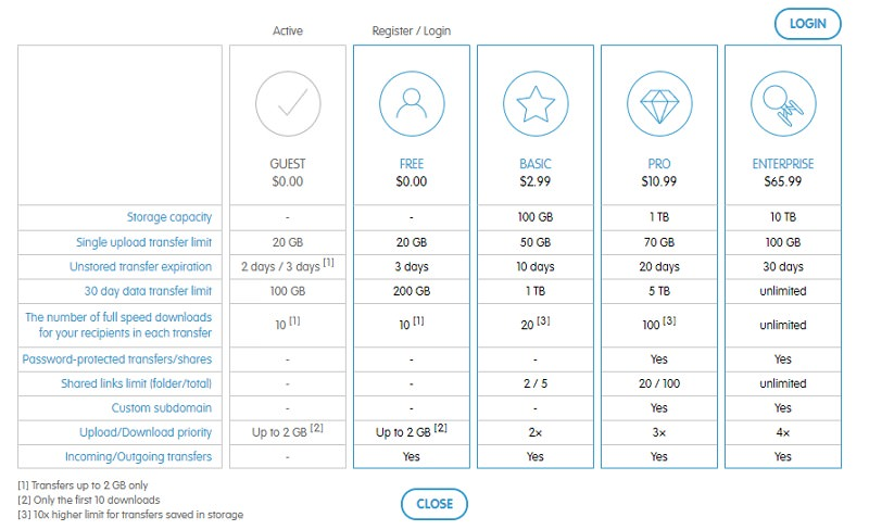 MyAirBridge 多達 20GB 免註冊無次數限制檔案分享空間 + 教學